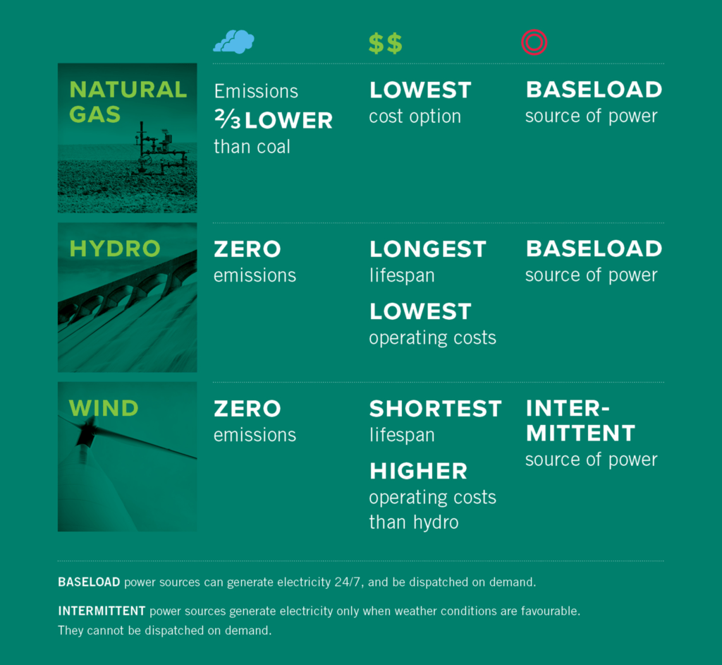 NRP_PowerUp_Hydro_Report_Infographic_WEB
