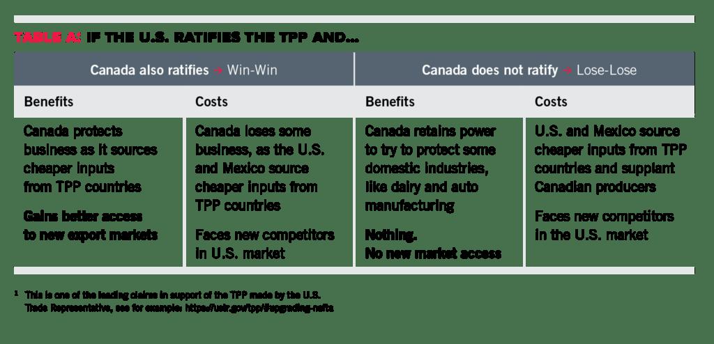 TPP_TableA_JUNE2016