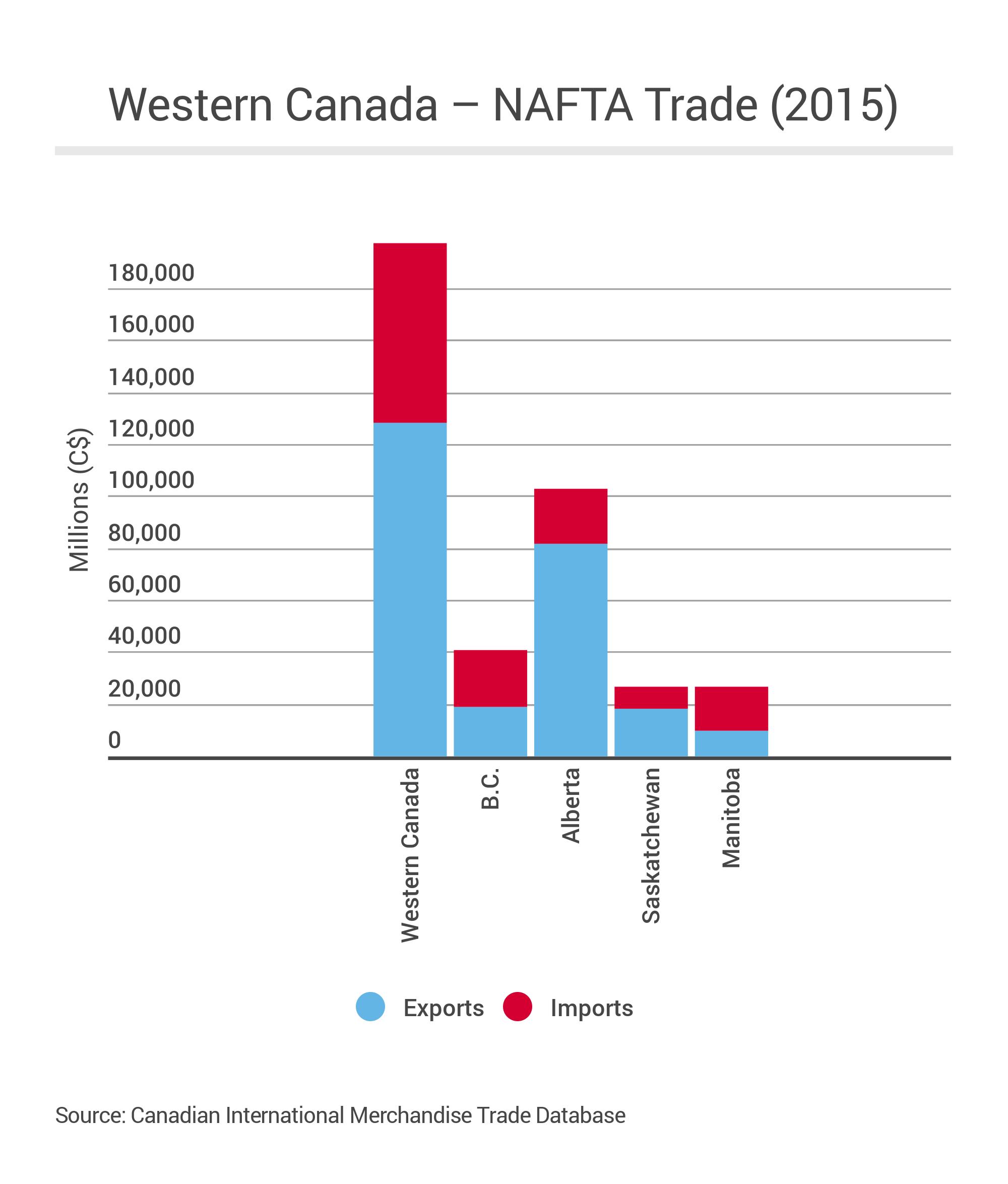 NAFTA_Trade