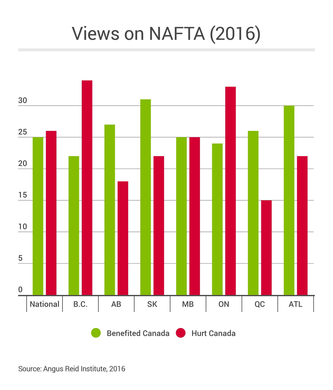 NAFTA_Views