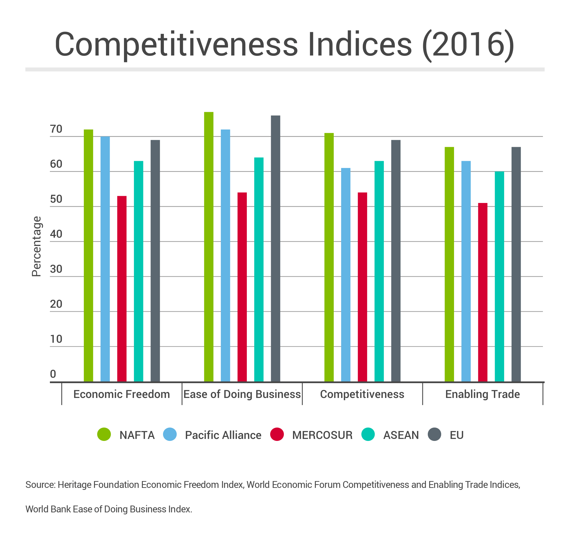 MERCOSUR_Competitive_Indices