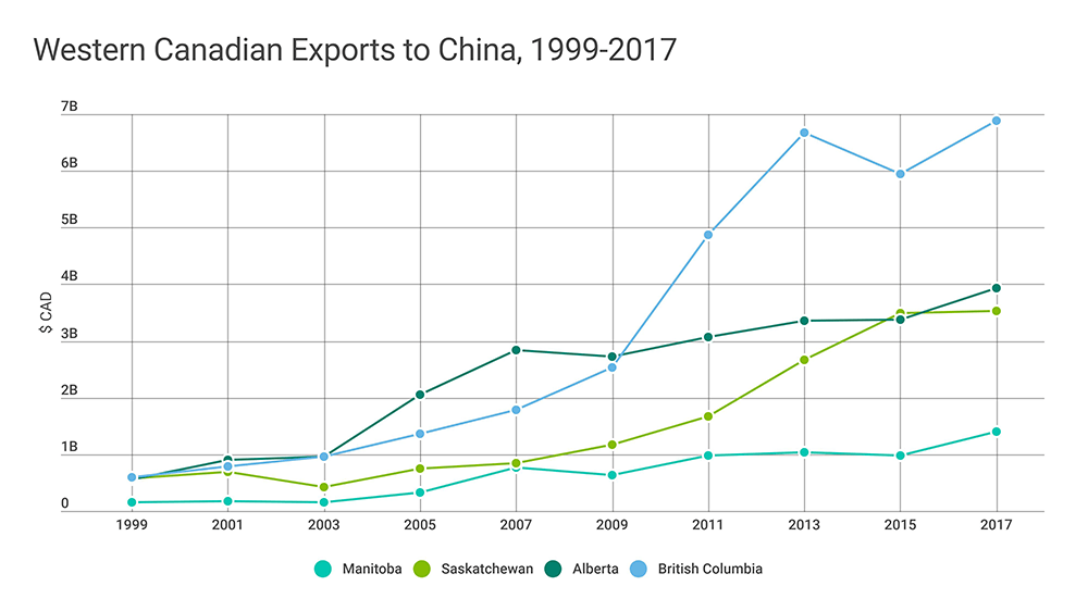 BLOG | Western Canada's trading relationship with China | Canada