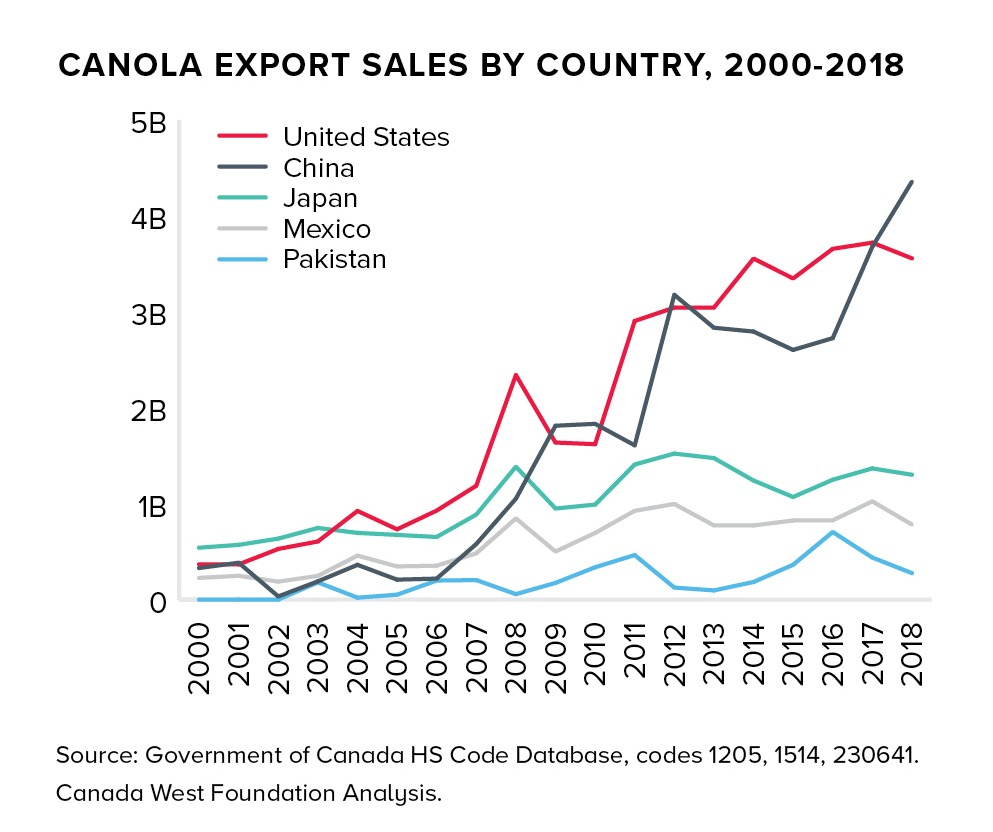 WHAT NOW?   Canada's China-Canola Challenge   Canada West Foundation